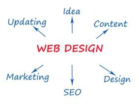 Webdesign – Menüführung